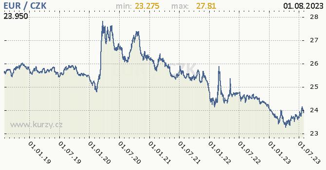 Euro graf EUR / CZK denní hodnoty, 5 let, formát 670 x 350 (px) PNG