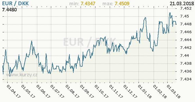 Vývoj kurzu EUR/DKK - graf