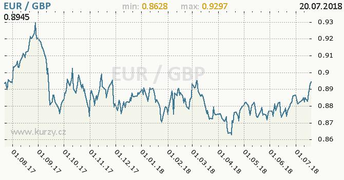 Vývoj kurzu EUR/GBP - graf