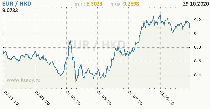 Vývoj kurzu EUR/HKD - graf