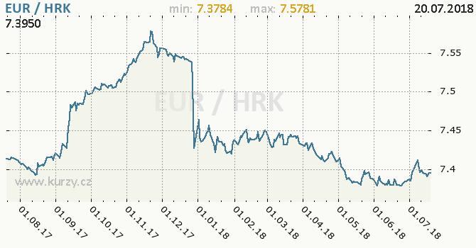 Vývoj kurzu EUR/HRK - graf