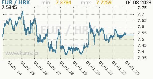 Graf EUR / HRK denní hodnoty, 10 let, formát 500 x 260 (px) PNG