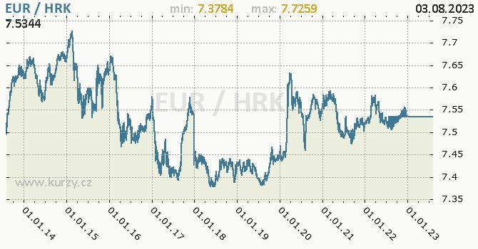 Graf EUR / HRK denní hodnoty, 10 let, formát 670 x 350 (px) PNG
