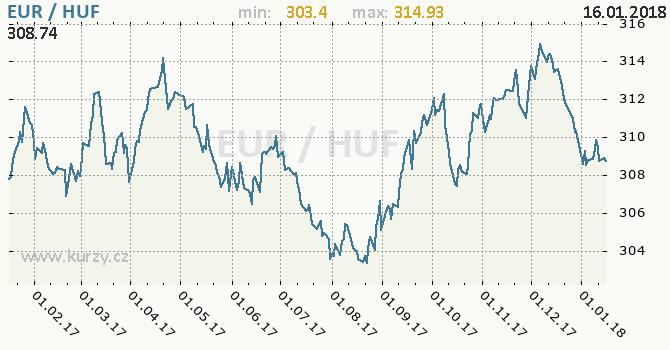 Graf maďarský forint a euro