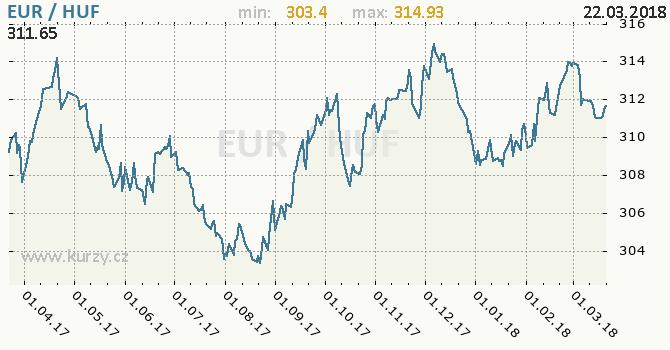Vývoj kurzu EUR/HUF - graf