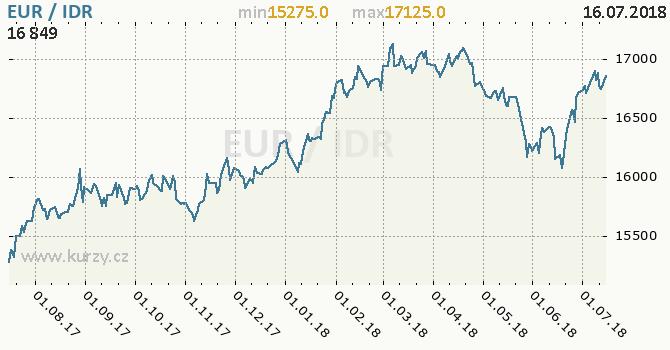 Vývoj kurzu EUR/IDR - graf
