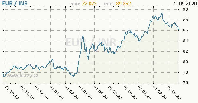 Vývoj kurzu EUR/INR - graf