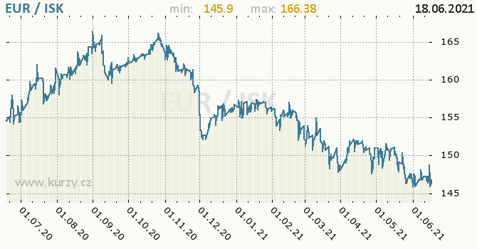 Vývoj kurzu EUR/ISK - graf