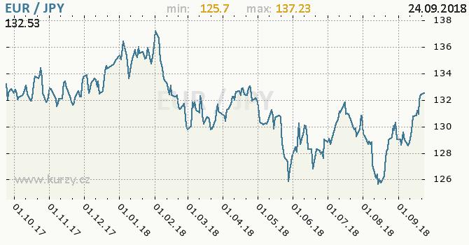Vývoj kurzu EUR/JPY - graf