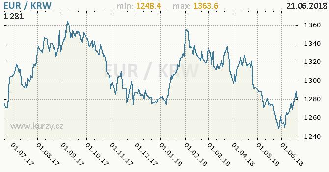 Vývoj kurzu EUR/KRW - graf