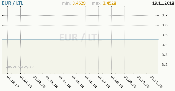 Vývoj kurzu EUR/LTL - graf