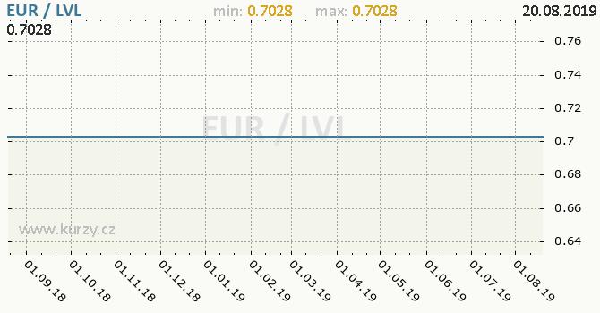 Vývoj kurzu EUR/LVL - graf