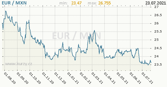 Vývoj kurzu EUR/MXN - graf