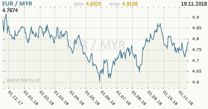 Vývoj kurzu EUR/MYR - graf
