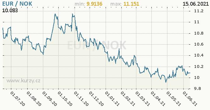 Vývoj kurzu EUR/NOK - graf