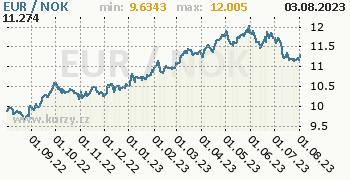 Graf EUR / NOK denní hodnoty, 1 rok, formát 350 x 180 (px) PNG