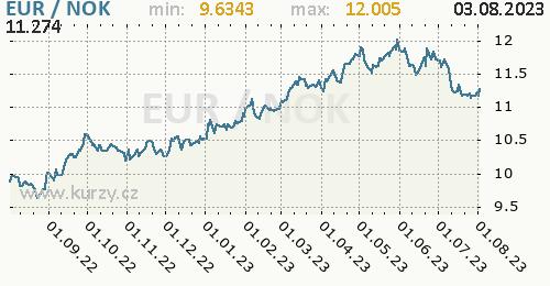 Graf EUR / NOK denní hodnoty, 1 rok, formát 500 x 260 (px) PNG