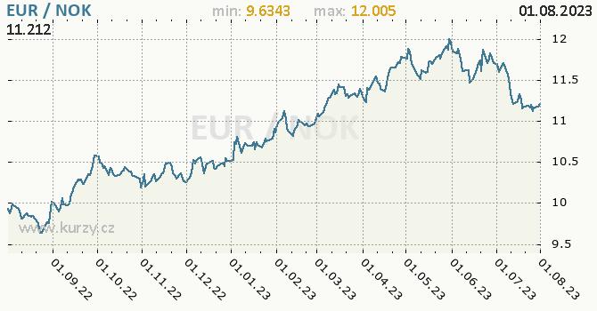 Graf EUR / NOK denní hodnoty, 1 rok, formát 670 x 350 (px) PNG