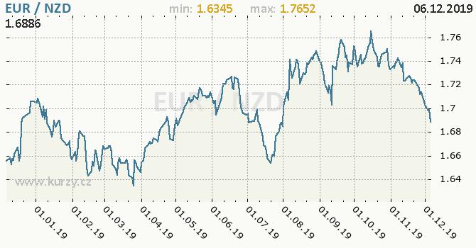Vývoj kurzu EUR/NZD - graf