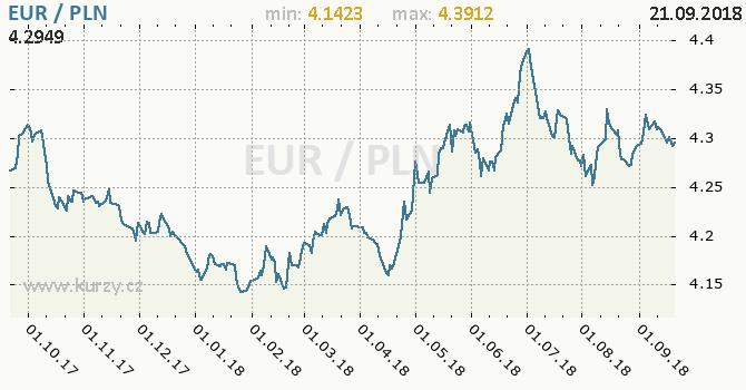 Vývoj kurzu EUR/PLN - graf