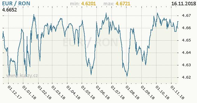 Vývoj kurzu EUR/RON - graf