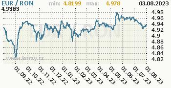 Graf EUR / RON denní hodnoty, 1 rok, formát 350 x 180 (px) PNG