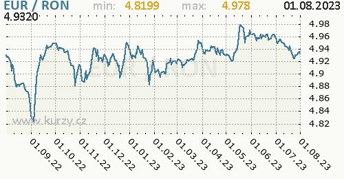 Graf EUR / RON denní hodnoty, 1 rok, formát 500 x 260 (px) PNG