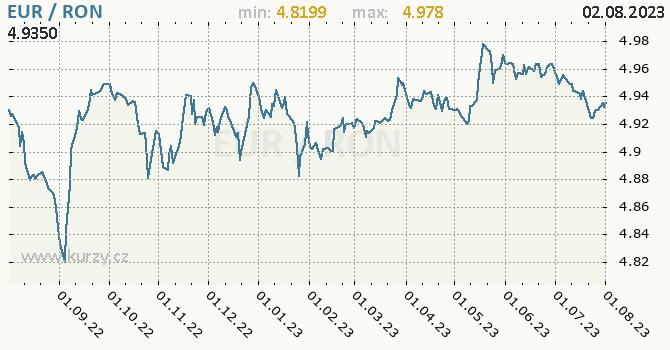 Graf EUR / RON denní hodnoty, 1 rok, formát 670 x 350 (px) PNG
