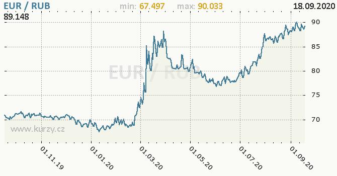 Vývoj kurzu EUR/RUB - graf