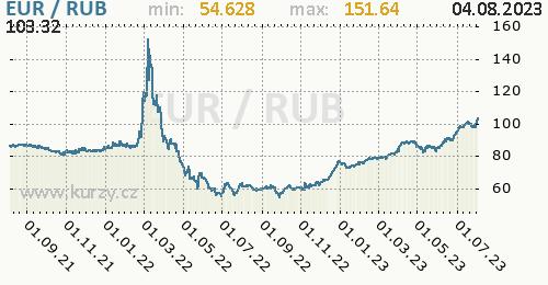 500 Rub To Eur