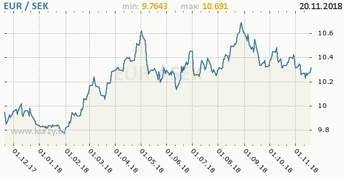 Vývoj kurzu EUR/SEK - graf
