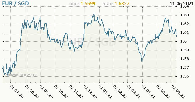 Vývoj kurzu EUR/SGD - graf