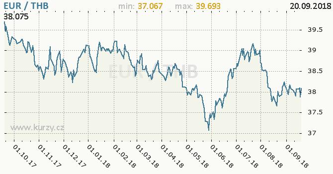Vývoj kurzu EUR/THB - graf