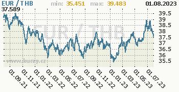 Graf EUR / THB denní hodnoty, 2 roky, formát 350 x 180 (px) PNG