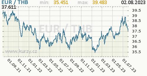 Graf EUR / THB denní hodnoty, 2 roky, formát 500 x 260 (px) PNG