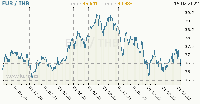 Graf EUR / THB denní hodnoty, 2 roky, formát 670 x 350 (px) PNG