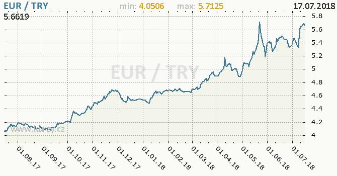 Vývoj kurzu EUR/TRY - graf