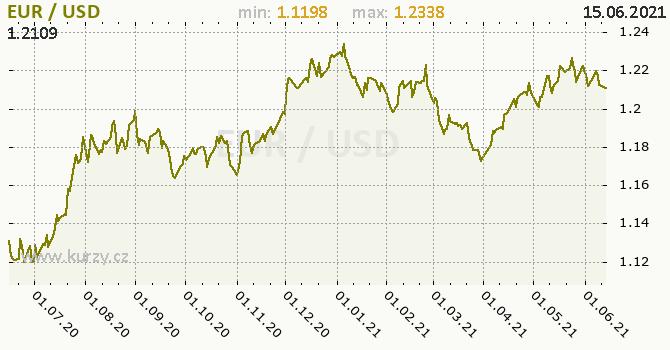 Vývoj kurzu EUR/USD - graf