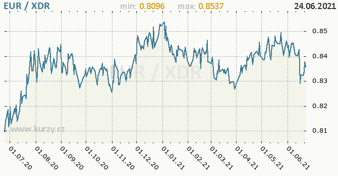 Vývoj kurzu EUR/XDR - graf