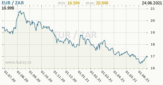 Vývoj kurzu EUR/ZAR - graf