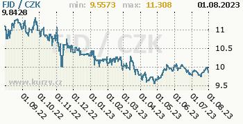 Fidžský dolar graf FJD / CZK denní hodnoty, 1 rok, formát 350 x 180 (px) PNG