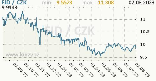 Fidžský dolar graf FJD / CZK denní hodnoty, 1 rok, formát 500 x 260 (px) PNG