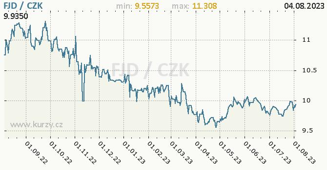 Fidžský dolar graf FJD / CZK denní hodnoty, 1 rok, formát 670 x 350 (px) PNG