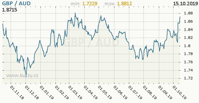 Vývoj kurzu GBP/AUD - graf