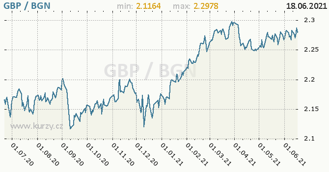Vývoj kurzu GBP/BGN - graf