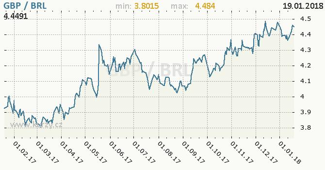 Graf brazilský real a britská libra