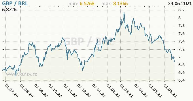 Vývoj kurzu GBP/BRL - graf