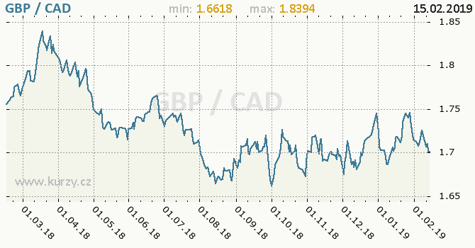 Vývoj kurzu GBP/CAD - graf