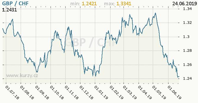Vývoj kurzu GBP/CHF - graf