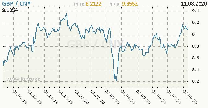 Vývoj kurzu GBP/CNY - graf